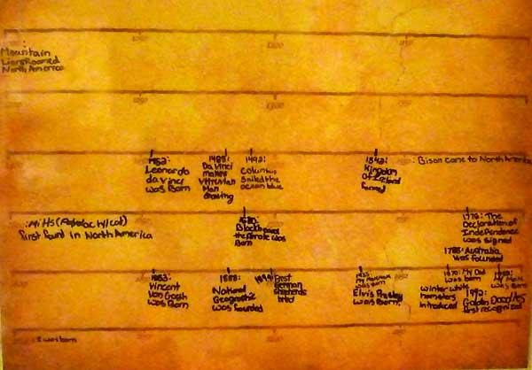Detailed view of a timeline for homeschooling history